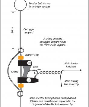 This is the simplest way to twist the main fishing line into a loop to put into the clip.
