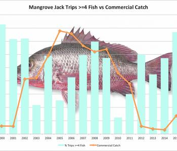 Trips where >=4 mangrove jack caught per trip 2000-2015 by Year Statewide (Suntag data).